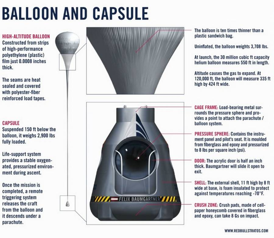 Ballon- og kapsel-information. (Foto: Red Bull Stratos)
