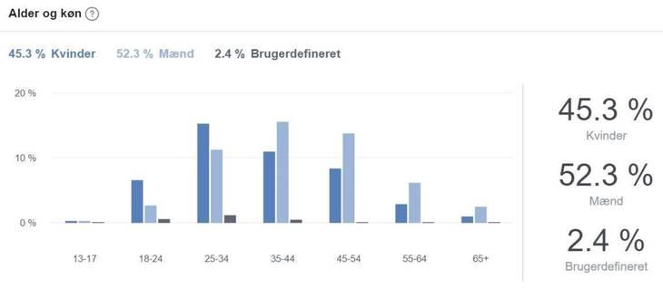 Graf over kønsfordeling i den åbne gruppe Polyamori i Danmark i dag. Det skal dog noteres, at alle medlemmer ikke nødvendigvis er polyamorøse. Nogle er bare nysgerrige, og grafen afspejler heller ikke Danmarks befolkning, da de forskellige aldersgrupper ikke bruger Facebook i samme grad. Fig: Polyamori i Danmark.