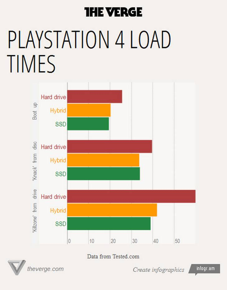 PlayStation 4 load tider med HDD, Hybrid HDD og SSD, Kilde: The Verge